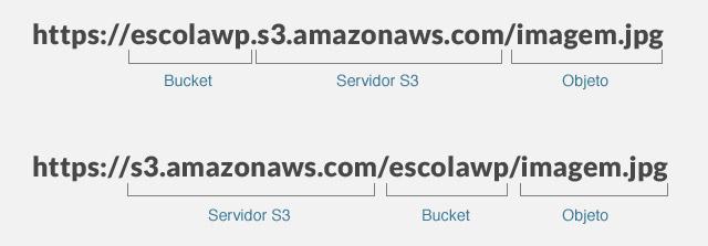 configurar amazon s3